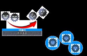 ウイルスブロック 二つの防御機能